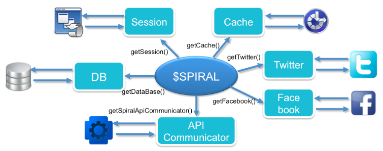 PHPライブラリ